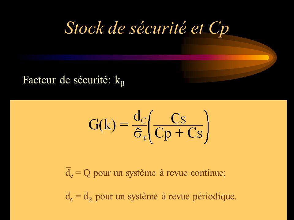Stock de sécurité et Cp Facteur de sécurité: k  d c = Q pour un système à revue continue; d c = d R pour un système à revue périodique.