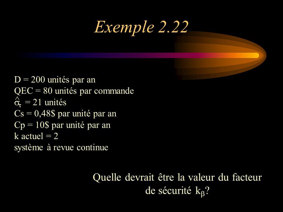 Exemple 2.22 D = 200 unités par an QEC = 80 unités par commande   = 21 unités Cs = 0,48$ par unité par an Cp = 10$ par unité par an k actuel = 2 système à revue continue ^ Quelle devrait être la valeur du facteur de sécurité k  ?