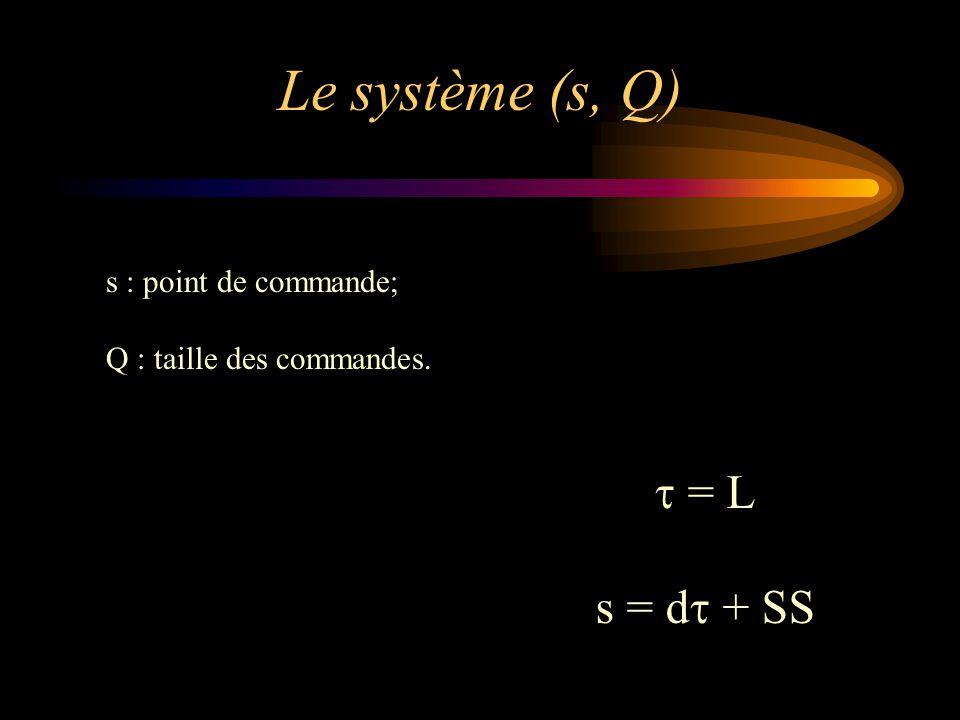 Le système (s, Q) s : point de commande; Q : taille des commandes.  = L s = d  + SS