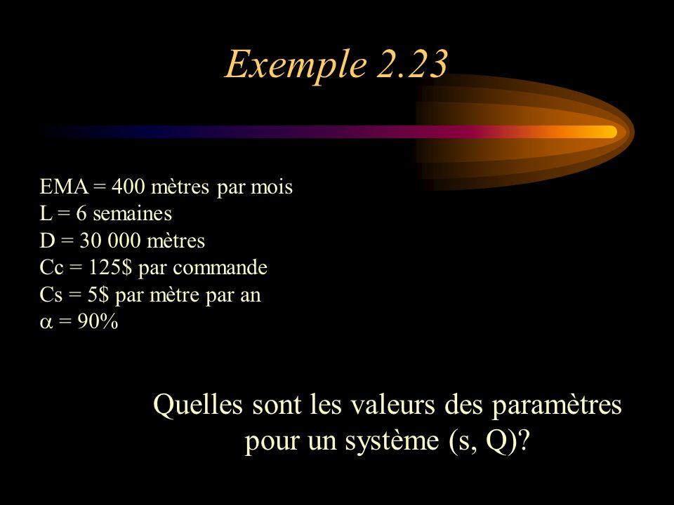 Exemple 2.23 EMA = 400 mètres par mois L = 6 semaines D = 30 000 mètres Cc = 125$ par commande Cs = 5$ par mètre par an  = 90% Quelles sont les valeurs des paramètres pour un système (s, Q)?