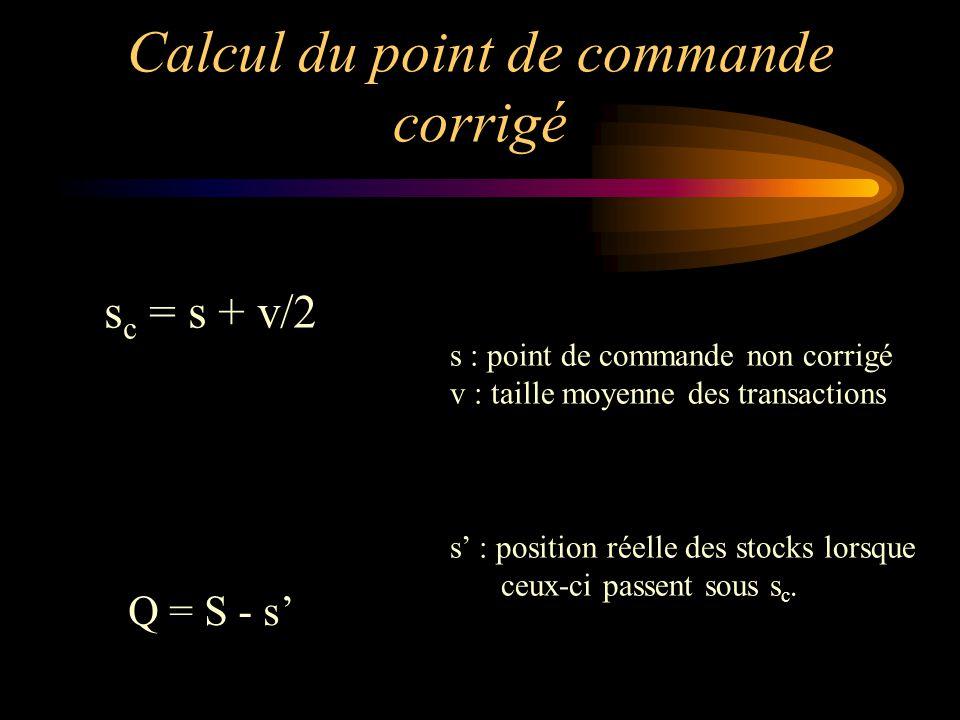 Calcul du point de commande corrigé s c = s + v/2 s : point de commande non corrigé v : taille moyenne des transactions s' : position réelle des stocks lorsque ceux-ci passent sous s c.