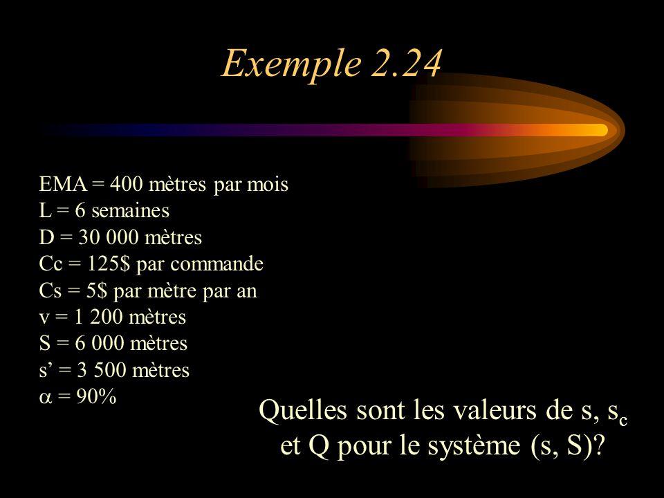 Exemple 2.24 EMA = 400 mètres par mois L = 6 semaines D = 30 000 mètres Cc = 125$ par commande Cs = 5$ par mètre par an v = 1 200 mètres S = 6 000 mètres s' = 3 500 mètres  = 90% Quelles sont les valeurs de s, s c et Q pour le système (s, S)?