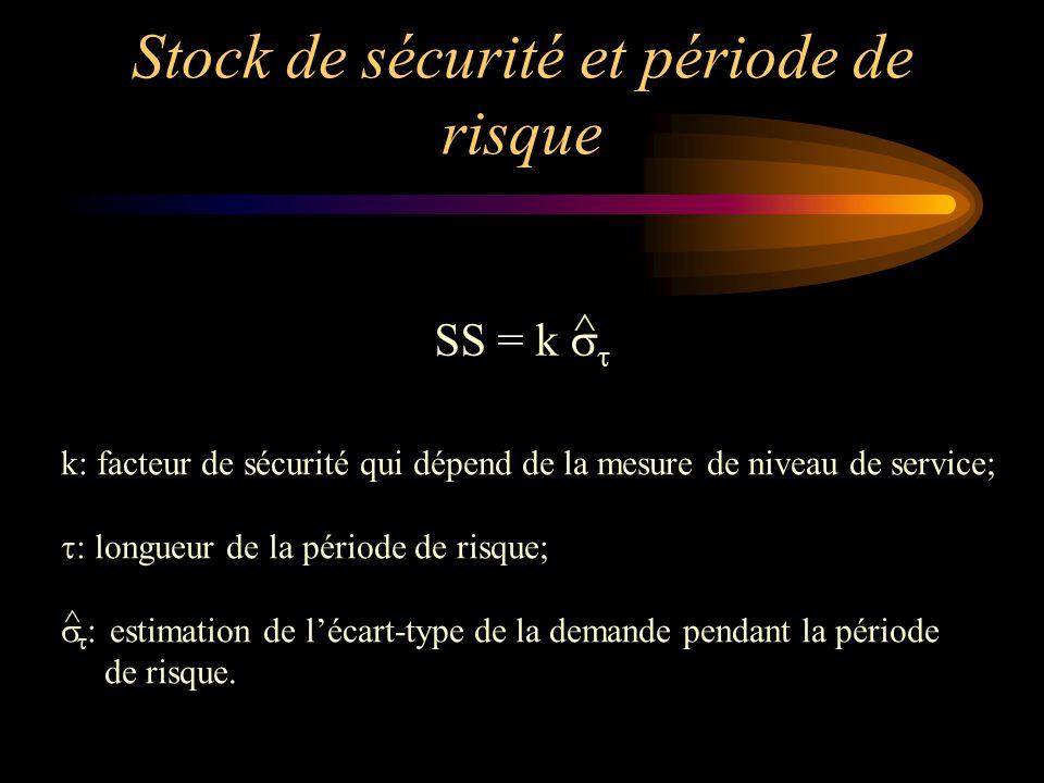 Stock de sécurité et période de risque SS = k   ^ k: facteur de sécurité qui dépend de la mesure de niveau de service;  : longueur de la période de risque;   : estimation de l'écart-type de la demande pendant la période de risque.