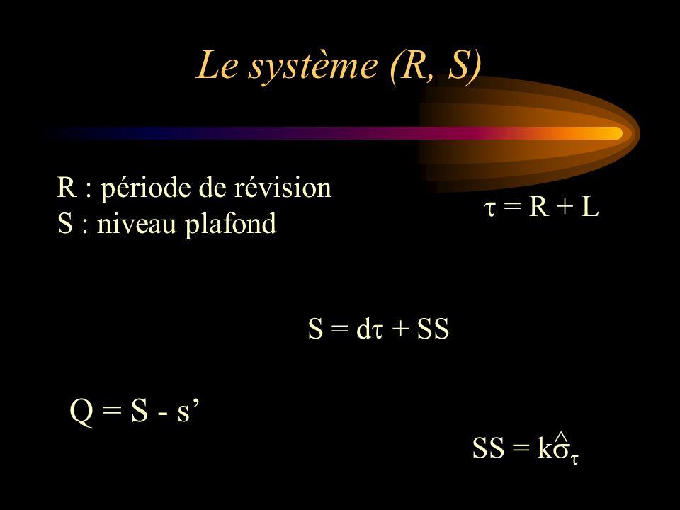 Le système (R, S) R : période de révision S : niveau plafond  = R + L Q = S - s' S = d  + SS SS = k   ^