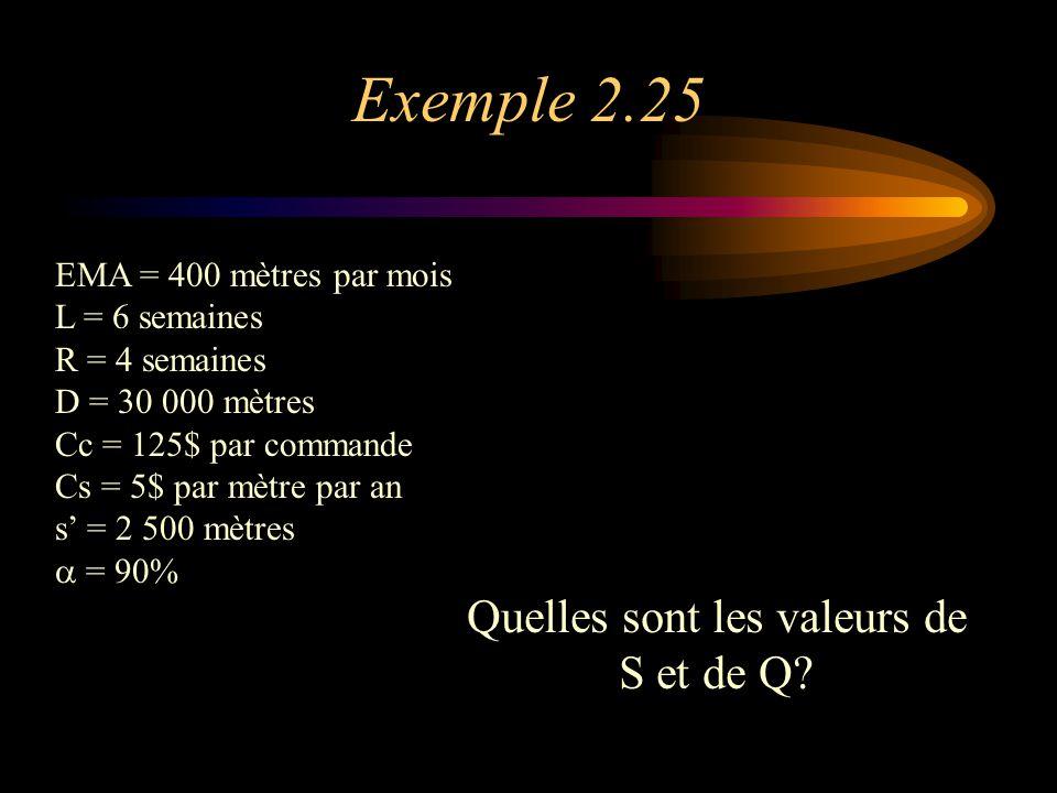 Exemple 2.25 EMA = 400 mètres par mois L = 6 semaines R = 4 semaines D = 30 000 mètres Cc = 125$ par commande Cs = 5$ par mètre par an s' = 2 500 mètres  = 90% Quelles sont les valeurs de S et de Q?