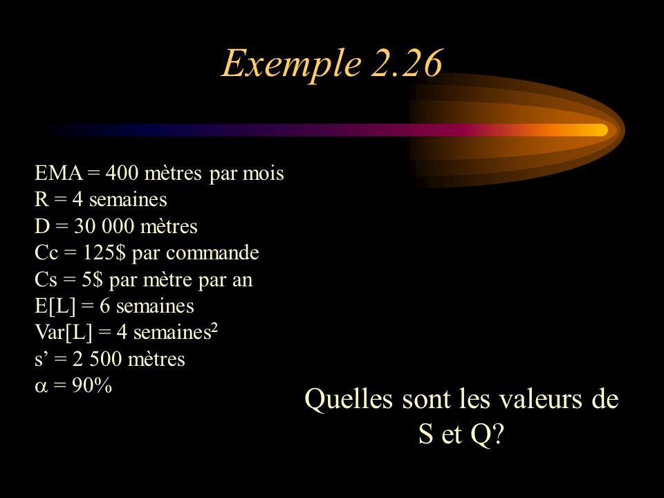 Exemple 2.26 EMA = 400 mètres par mois R = 4 semaines D = 30 000 mètres Cc = 125$ par commande Cs = 5$ par mètre par an E[L] = 6 semaines Var[L] = 4 semaines 2 s' = 2 500 mètres  = 90% Quelles sont les valeurs de S et Q?