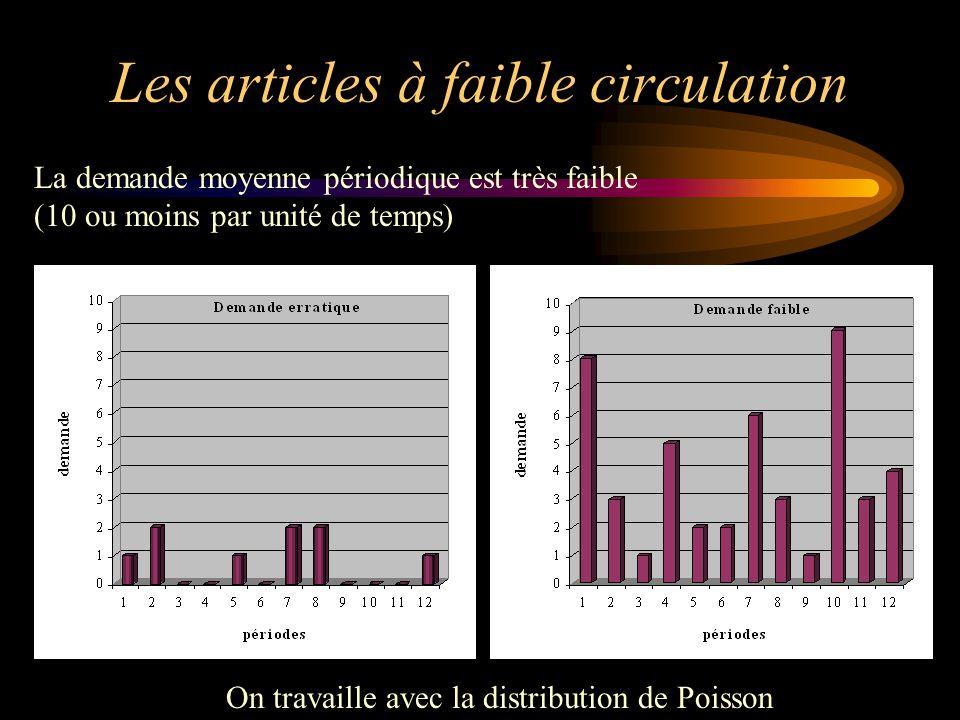 Les articles à faible circulation La demande moyenne périodique est très faible (10 ou moins par unité de temps) On travaille avec la distribution de Poisson