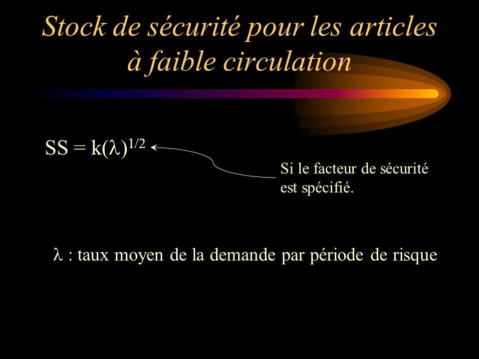 Stock de sécurité pour les articles à faible circulation SS = k( ) 1/2 : taux moyen de la demande par période de risque Si le facteur de sécurité est spécifié.