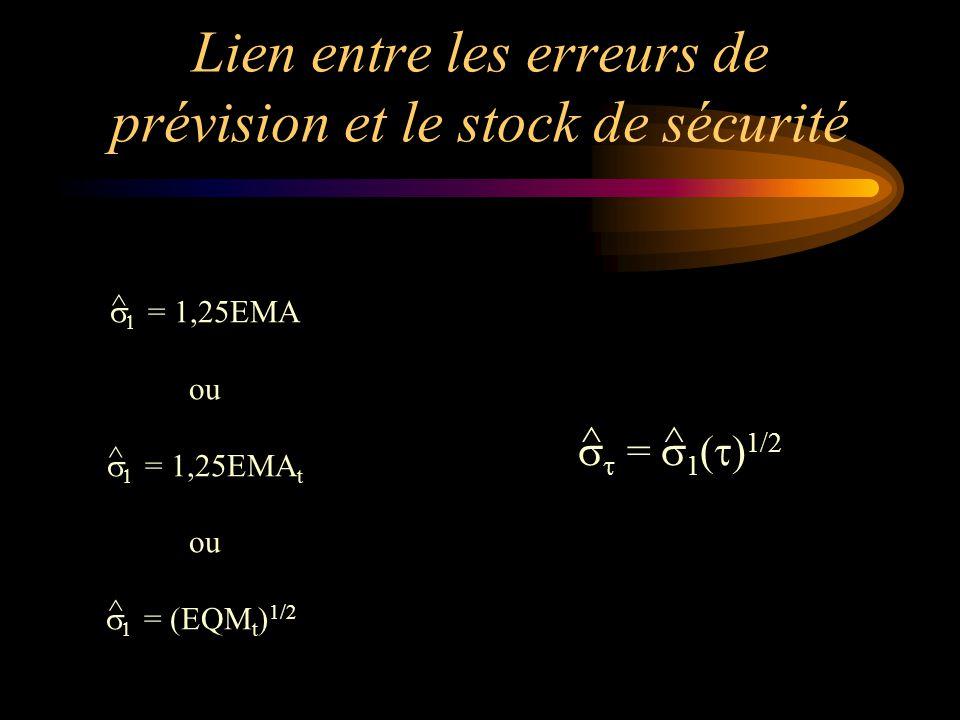 Lien entre les erreurs de prévision et le stock de sécurité   = 1,25EMA ou   = 1,25EMA t ou   = (EQM t ) 1/2 ^ ^ ^   =  1 (  ) 1/2 ^^