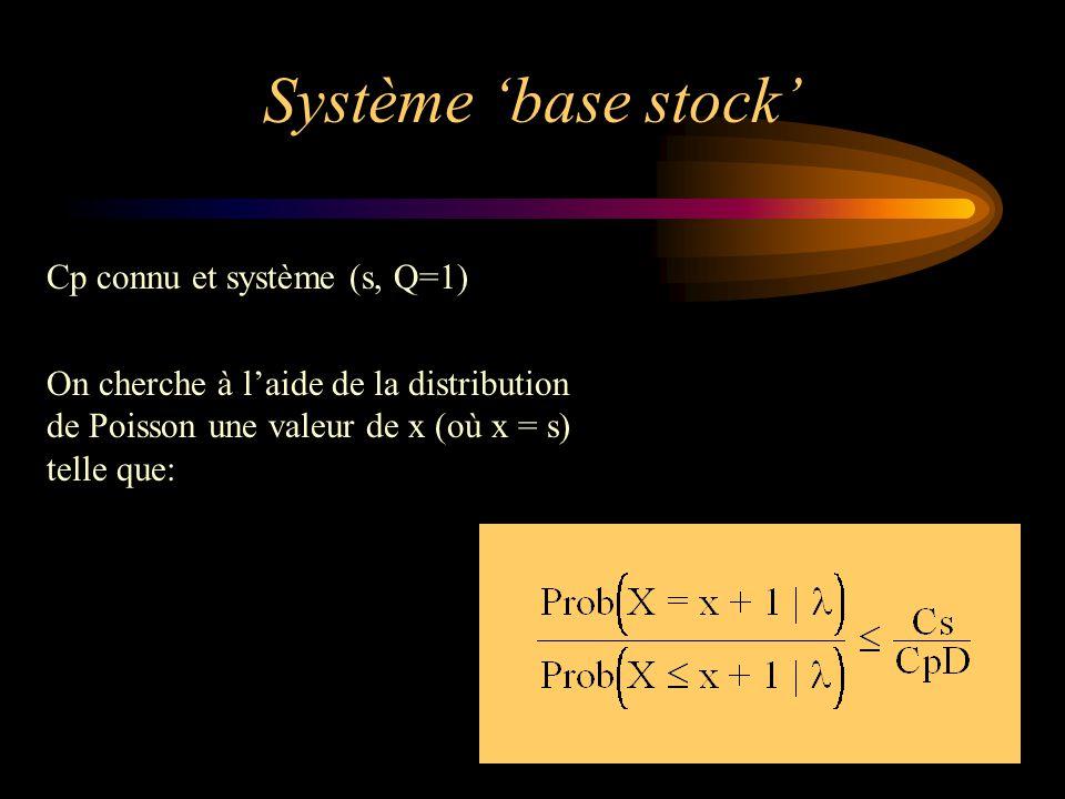 Système 'base stock' Cp connu et système (s, Q=1) On cherche à l'aide de la distribution de Poisson une valeur de x (où x = s) telle que: