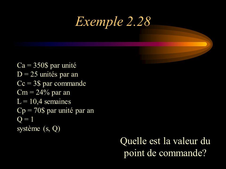 Exemple 2.28 Ca = 350$ par unité D = 25 unités par an Cc = 3$ par commande Cm = 24% par an L = 10,4 semaines Cp = 70$ par unité par an Q = 1 système (s, Q) Quelle est la valeur du point de commande?