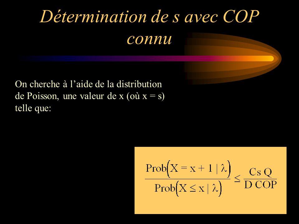 Détermination de s avec COP connu On cherche à l'aide de la distribution de Poisson, une valeur de x (où x = s) telle que: