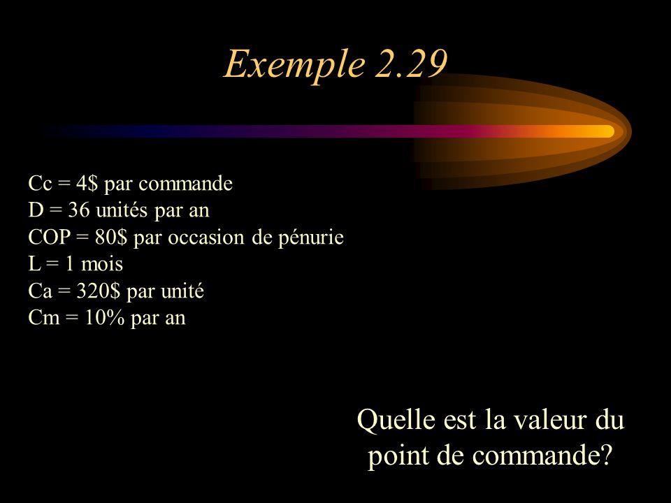 Exemple 2.29 Cc = 4$ par commande D = 36 unités par an COP = 80$ par occasion de pénurie L = 1 mois Ca = 320$ par unité Cm = 10% par an Quelle est la valeur du point de commande?