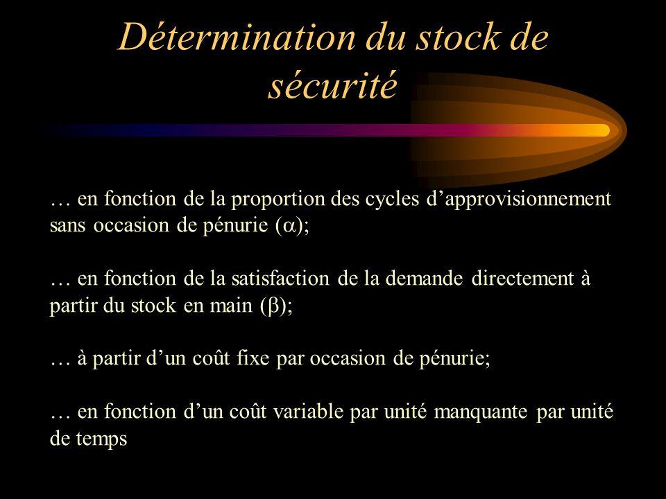 Détermination du stock de sécurité … en fonction de la proportion des cycles d'approvisionnement sans occasion de pénurie (  ); … en fonction de la satisfaction de la demande directement à partir du stock en main (  ); … à partir d'un coût fixe par occasion de pénurie; … en fonction d'un coût variable par unité manquante par unité de temps