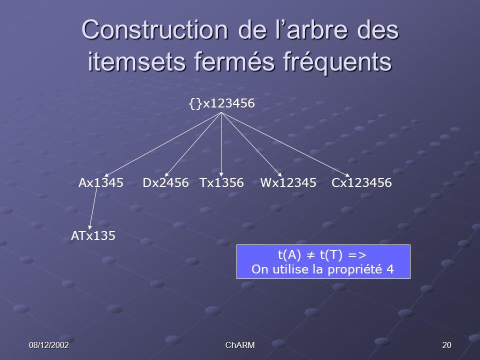 2008/12/2002ChARM Construction de l'arbre des itemsets fermés fréquents Ax1345Dx2456Tx1356Wx12345Cx123456 ATx135 {}x123456 t(A) ≠ t(T) => On utilise la propriété 4