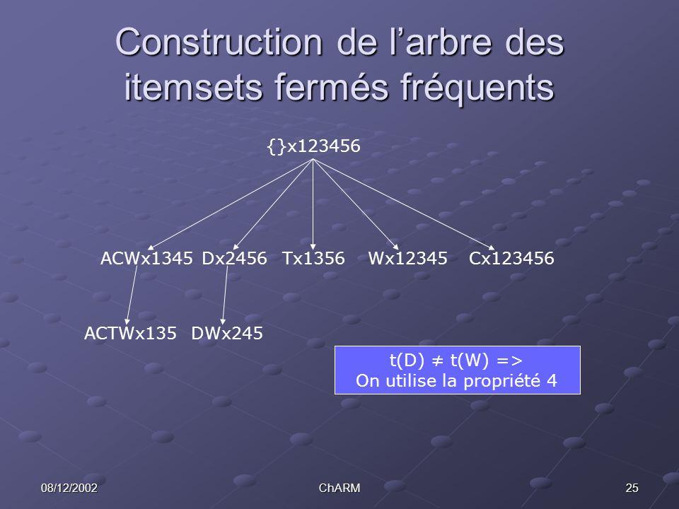 2508/12/2002ChARM Construction de l'arbre des itemsets fermés fréquents ACWx1345Dx2456Tx1356Wx12345Cx123456 ACTWx135DWx245 {}x123456 t(D) ≠ t(W) => On utilise la propriété 4
