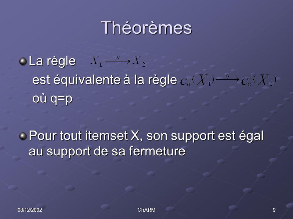 908/12/2002ChARM Théorèmes La règle est équivalente à la règle où q=p Pour tout itemset X, son support est égal au support de sa fermeture