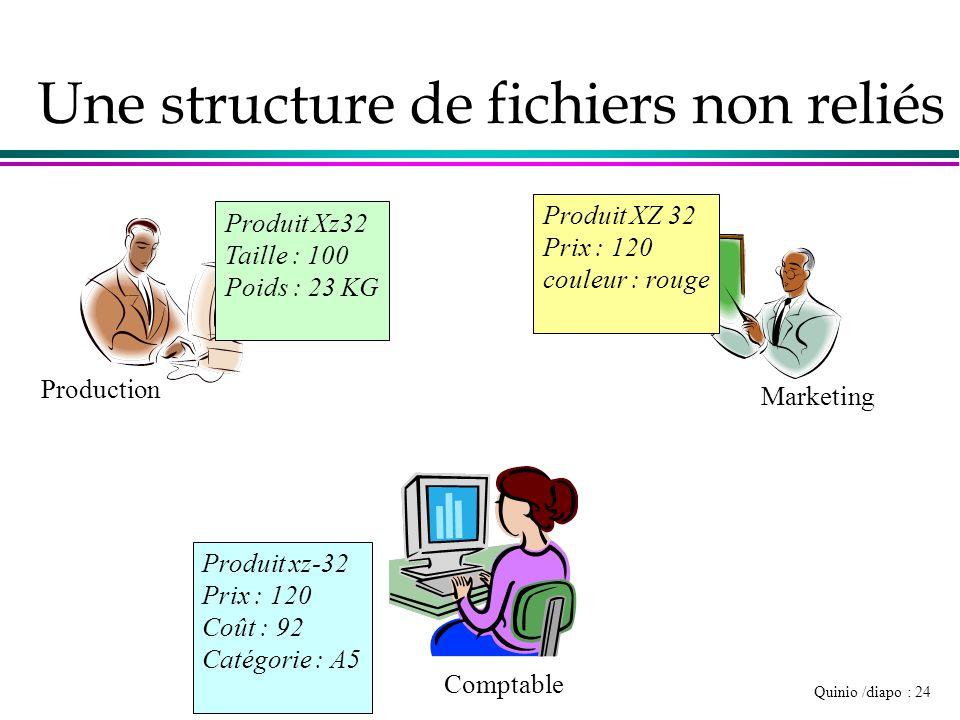 Quinio /diapo : 24 Une structure de fichiers non reliés Production Comptable Marketing Produit Xz32 Taille : 100 Poids : 23 KG Produit XZ 32 Prix : 12