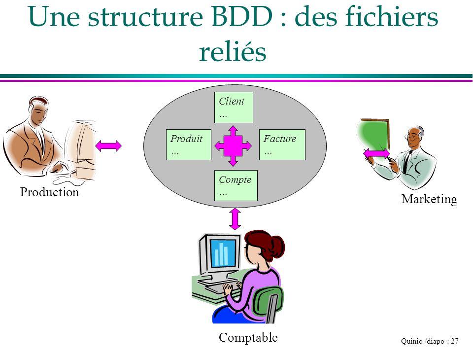 Quinio /diapo : 27 Une structure BDD : des fichiers reliés Production Comptable Marketing Produit … Facture … Compte … Client …