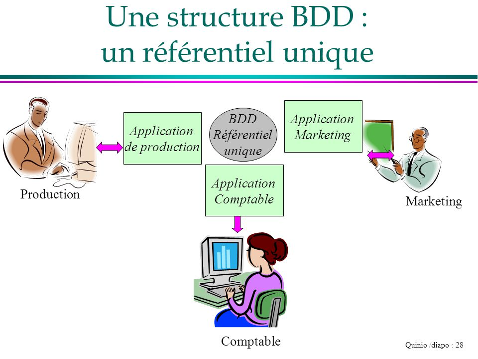 Quinio /diapo : 28 BDD Référentiel unique Une structure BDD : un référentiel unique Production Comptable Marketing Application de production Applicati
