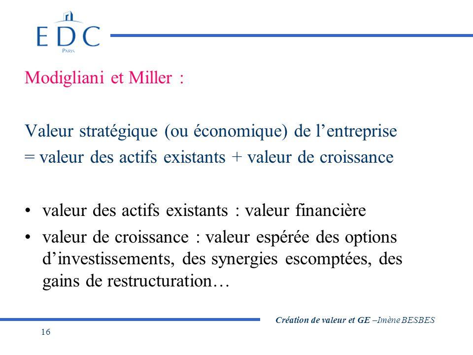 Création de valeur et GE –Imène BESBES 16 Modigliani et Miller : Valeur stratégique (ou économique) de l'entreprise = valeur des actifs existants + va
