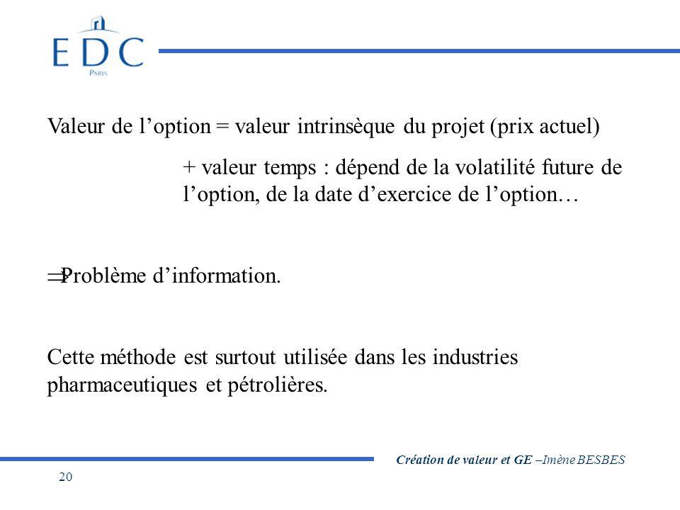 Création de valeur et GE –Imène BESBES 20 Valeur de l'option = valeur intrinsèque du projet (prix actuel) + valeur temps : dépend de la volatilité future de l'option, de la date d'exercice de l'option…  Problème d'information.