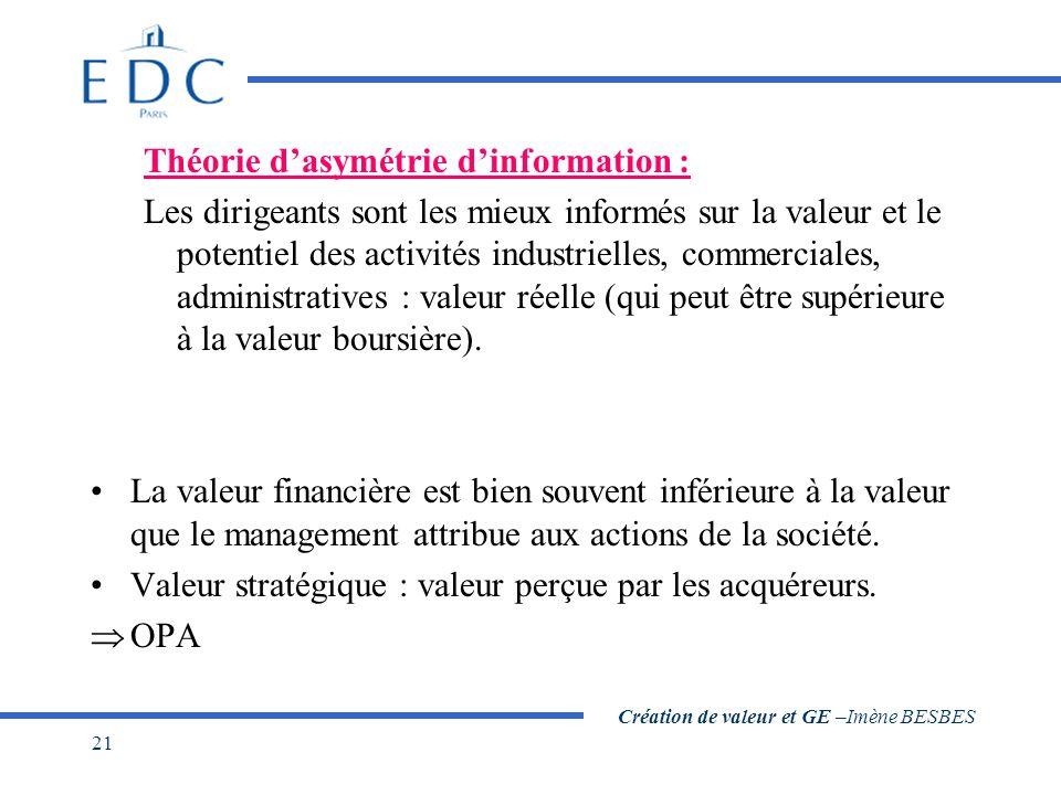 Création de valeur et GE –Imène BESBES 21 Théorie d'asymétrie d'information : Les dirigeants sont les mieux informés sur la valeur et le potentiel des