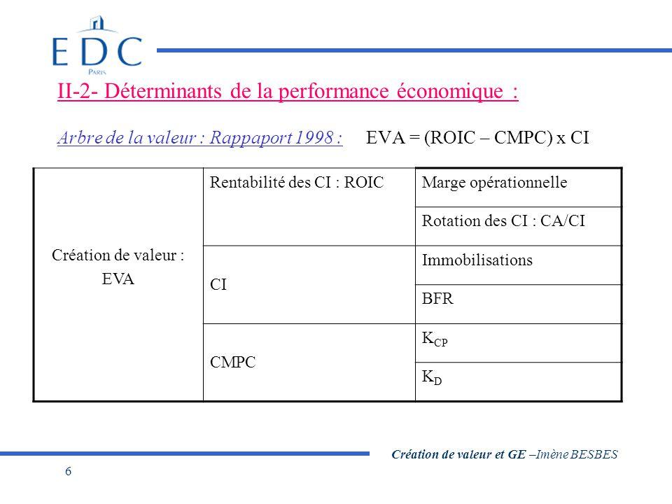 Création de valeur et GE –Imène BESBES 6 II-2- Déterminants de la performance économique : Arbre de la valeur : Rappaport 1998 : EVA = (ROIC – CMPC) x CI Création de valeur : EVA Rentabilité des CI : ROICMarge opérationnelle Rotation des CI : CA/CI CI Immobilisations BFR CMPC K CP KDKD