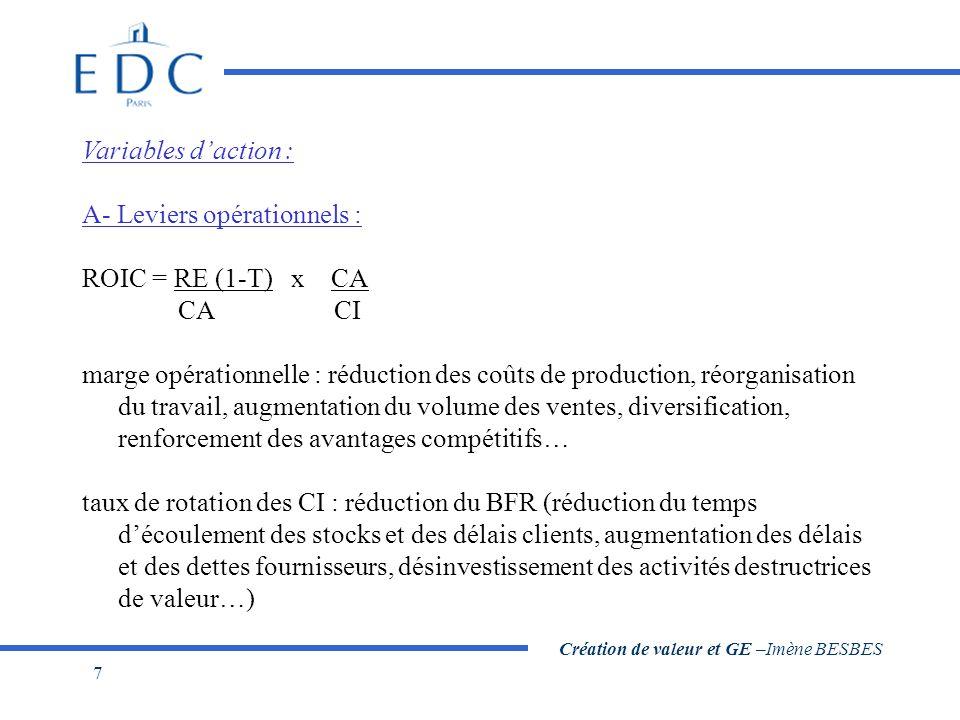 Création de valeur et GE –Imène BESBES 7 Variables d'action : A- Leviers opérationnels : ROIC = RE (1-T) x CA CA CI marge opérationnelle : réduction d
