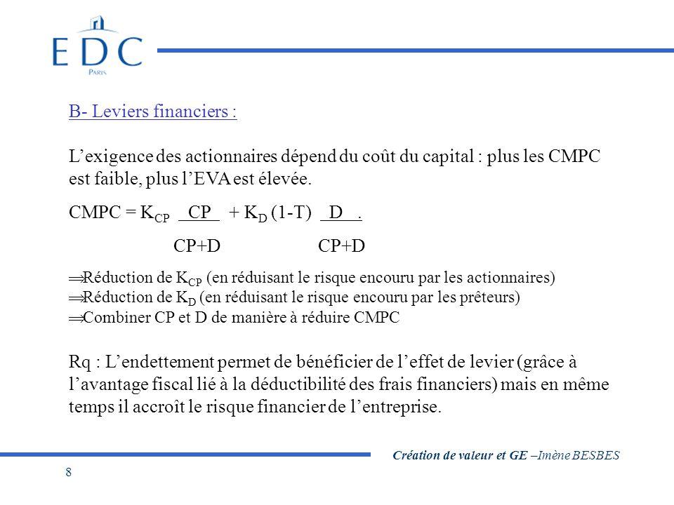 Création de valeur et GE –Imène BESBES 8 B- Leviers financiers : L'exigence des actionnaires dépend du coût du capital : plus les CMPC est faible, plus l'EVA est élevée.