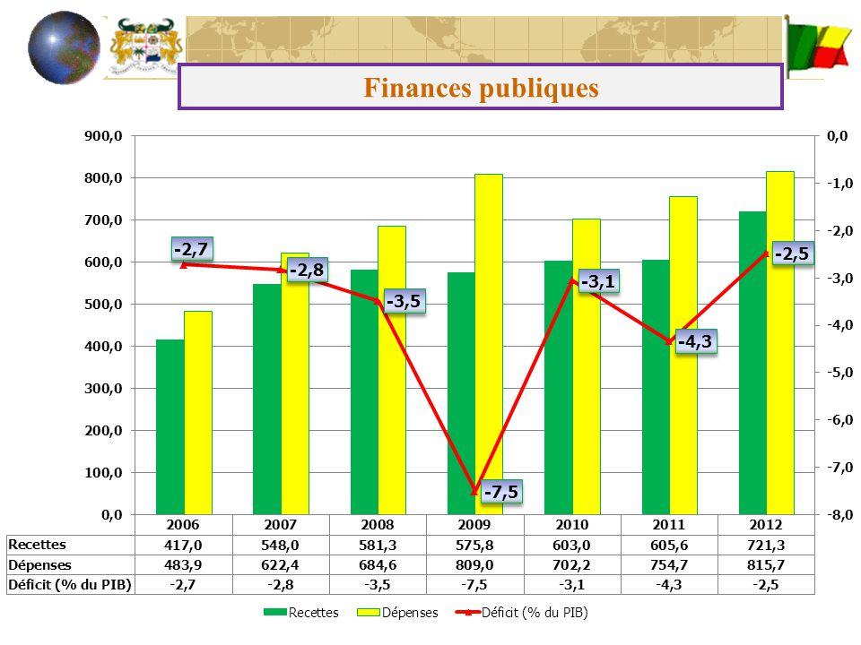 Dette Dette totale : 866 milliards FCFA en 2012 Dette Extérieure : 639 milliards FCFA en 2012 Dette Intérieure : 227 milliards FCFA 2012 Pour l'ensemble de l'année, la dette totale devrait s'établir à 22,6% du PIB.