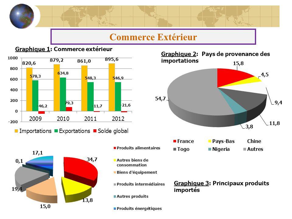 Commerce Extérieur Graphique 2: Pays de provenance des importations Graphique 3: Principaux produits importés Graphique 1: Commerce extérieur