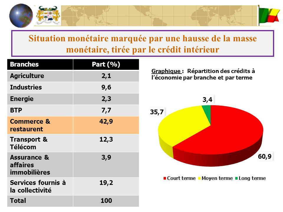 Situation monétaire marquée par une hausse de la masse monétaire, tirée par le crédit intérieur BranchesPart (%) Agriculture2,1 Industries9,6 Energie2