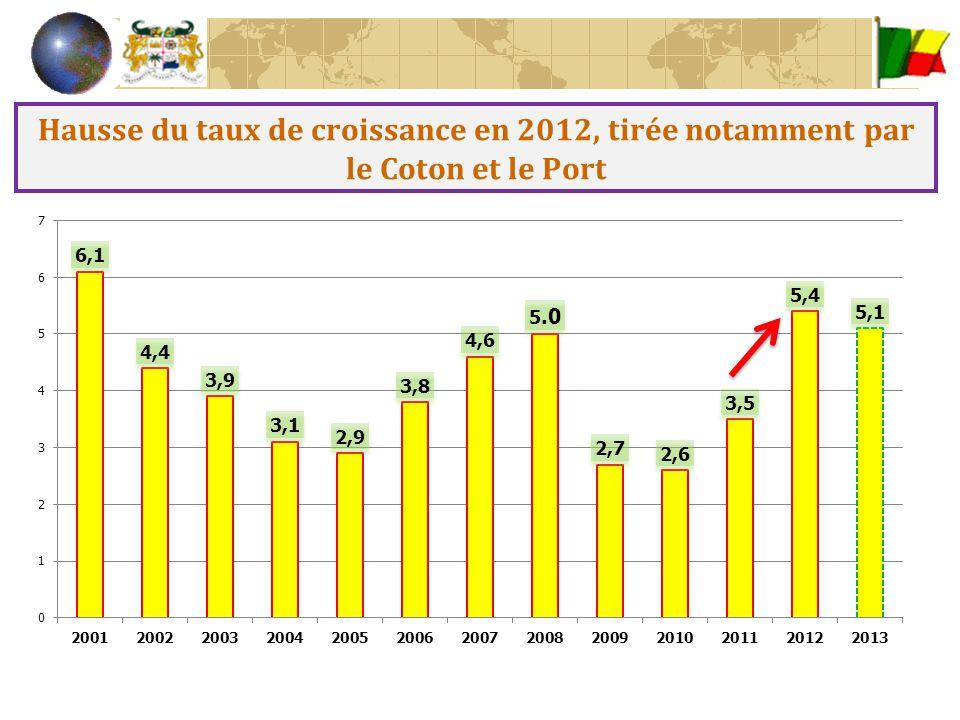 Hausse du taux de croissance en 2012, tirée notamment par le Coton et le Port