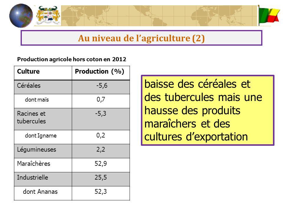 Au niveau du secteur secondaire Hausse de 4,3% de la valeur ajoutée du secteur secondaire tirée notamment par le dynamisme du secteur des BTP, l'énergie et les industries textiles Evolution de la production en millier de tonnes 20112012Variation Importations de ciment (T) 23495034190246% Production Locale de ciment (T) 14660791423039-3% Importations d'énergie (MFCA) 58,962,25,6% Industries textiles (milliers mètres) 78621018129,5