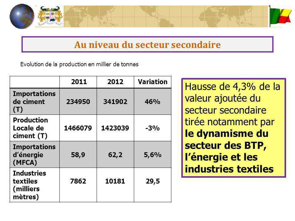 Au niveau du secteur secondaire Hausse de 4,3% de la valeur ajoutée du secteur secondaire tirée notamment par le dynamisme du secteur des BTP, l'énerg
