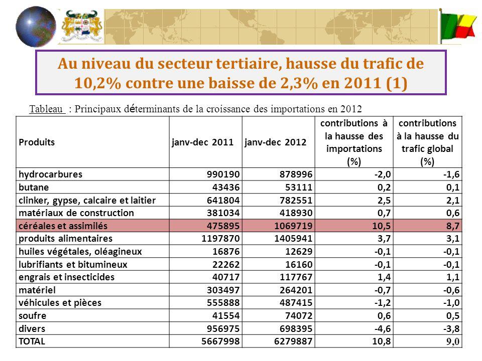 Au niveau du secteur tertiaire, hausse du trafic de 10,2% contre une baisse de 2,3% en 2011 (2) Tableau : Principaux d é terminants de la croissance des exportations Produitsjanv-dec 2011janv-dec 2012 contributions à la hausse des exportations (%) contributions à la hausse du trafic global (%) huiles végétales328047810,10,02 graines de coton1879149-0,2-0,03 tourteaux183742380,20,04 bois4238514833205,70,9 noix de cajou1403011641232,30,4 karité2745416560-1,0-0,2 autres produits894941139832,30,4 coton79653882610,80,1 hydrocarbures et vracs liquides711038219,91,5 matériel31421558-0,2-0,02 véhicules et pièces273332280,050,01 divers273612176688-9,3-1,4 TOTAL1047307116071010,81,7