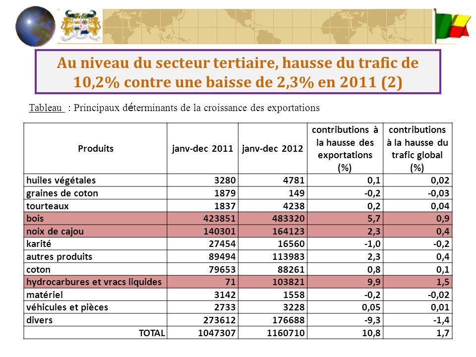 Au niveau du secteur tertiaire, hausse du trafic de 10,2% contre une baisse de 2,3% en 2011 (2) Tableau : Principaux d é terminants de la croissance d