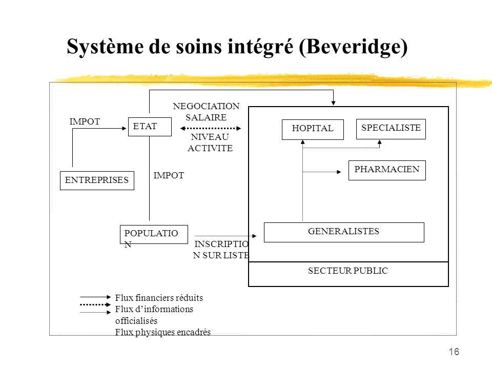 16 Système de soins intégré (Beveridge) SPECIALISTE PHARMACIEN GENERALISTES SECTEUR PUBLIC HOPITAL ENTREPRISES POPULATIO N ETAT IMPOT NIVEAU ACTIVITE