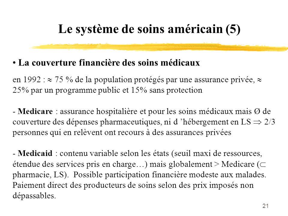 21 Le système de soins américain (5) La couverture financière des soins médicaux en 1992 :  75 % de la population protégés par une assurance privée,