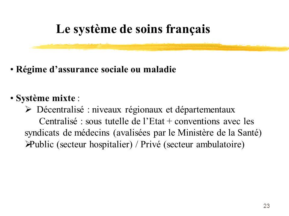 23 Le système de soins français Régime d'assurance sociale ou maladie Système mixte :  Décentralisé : niveaux régionaux et départementaux Centralisé