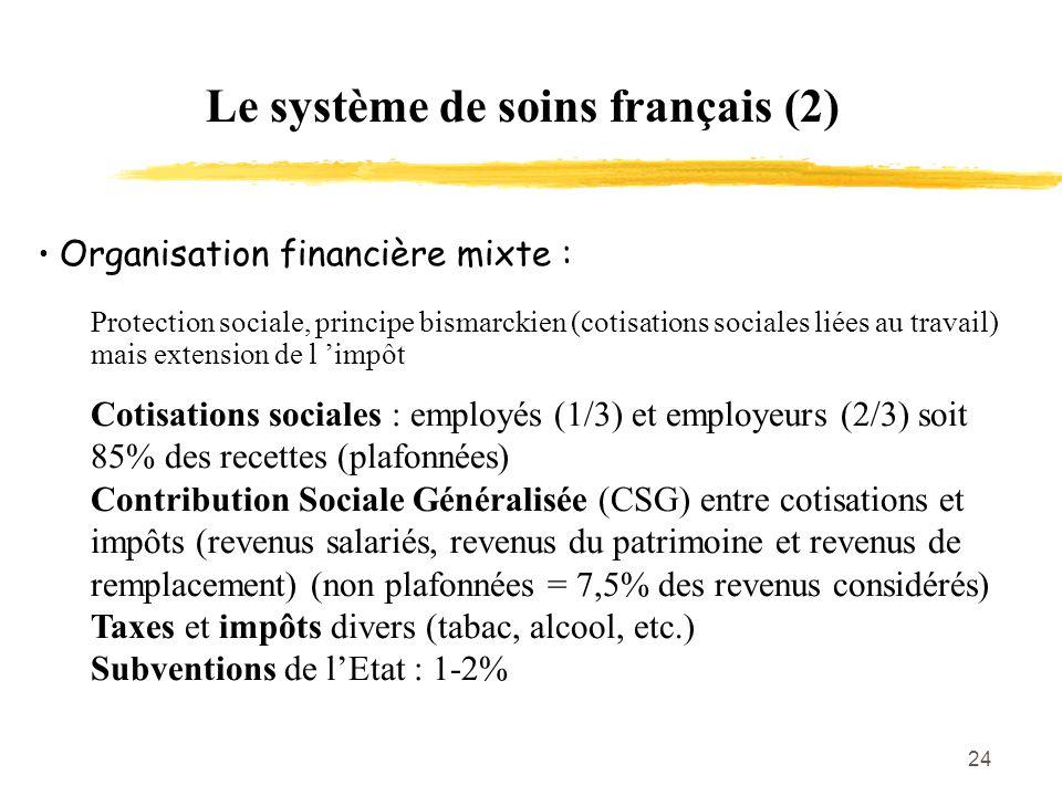 24 Le système de soins français (2) Organisation financière mixte : Protection sociale, principe bismarckien (cotisations sociales liées au travail) m