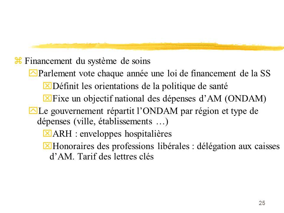 25 zFinancement du système de soins yParlement vote chaque année une loi de financement de la SS xDéfinit les orientations de la politique de santé xF