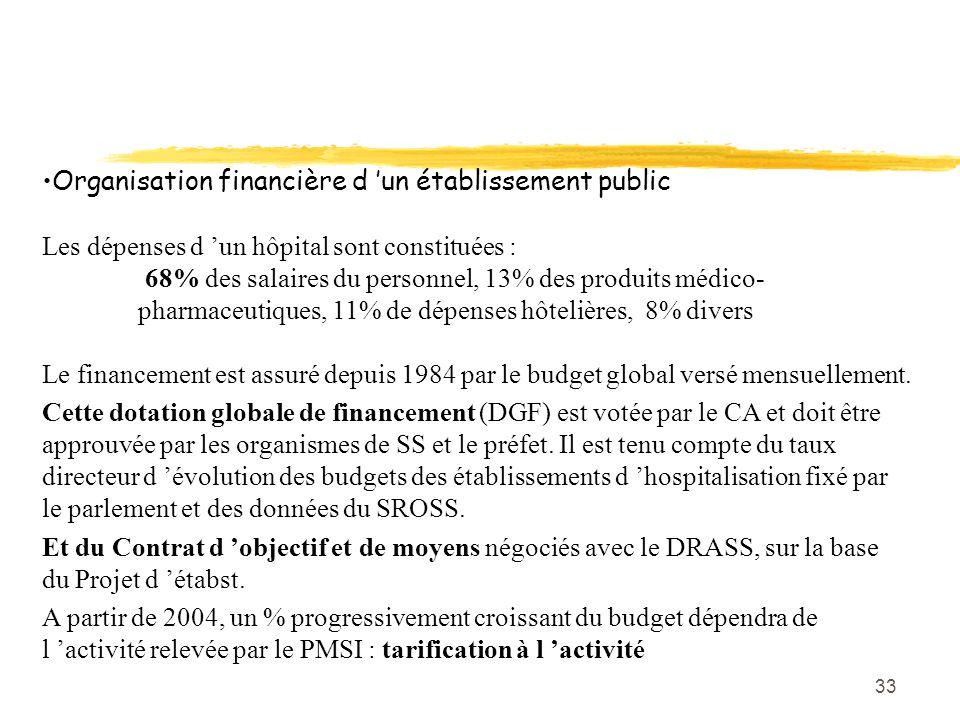 33 Organisation financière d 'un établissement public Les dépenses d 'un hôpital sont constituées : 68% des salaires du personnel, 13% des produits mé
