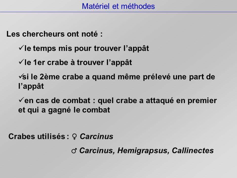 Matériel et méthodes Les chercheurs ont noté : le temps mis pour trouver l'appât le 1er crabe à trouver l'appât si le 2ème crabe a quand même prélevé une part de l'appât en cas de combat : quel crabe a attaqué en premier et qui a gagné le combat Crabes utilisés : ♀ Carcinus ♂ Carcinus, Hemigrapsus, Callinectes