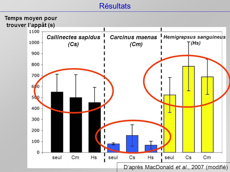 Résultats Pourcentage d'individus 1er sur l'appât Consomme une partie de l'appât 2ème sur l'appât mais qui en consomme une partie Callinectes sapidus Hemigrapsus sanguineus Carcinus maenas D'après MacDonald et al., 2007 (modifié)