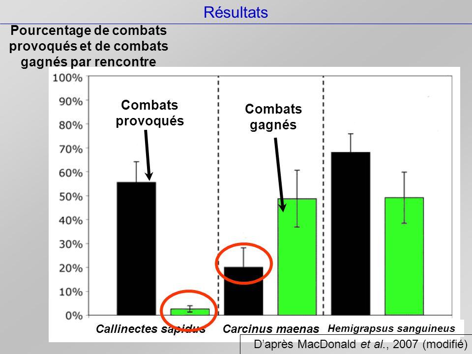 Pourcentage de combats provoqués et de combats gagnés par rencontre Combats provoqués Combats gagnés Callinectes sapidusCarcinus maenas Hemigrapsus sanguineus Résultats D'après MacDonald et al., 2007 (modifié)