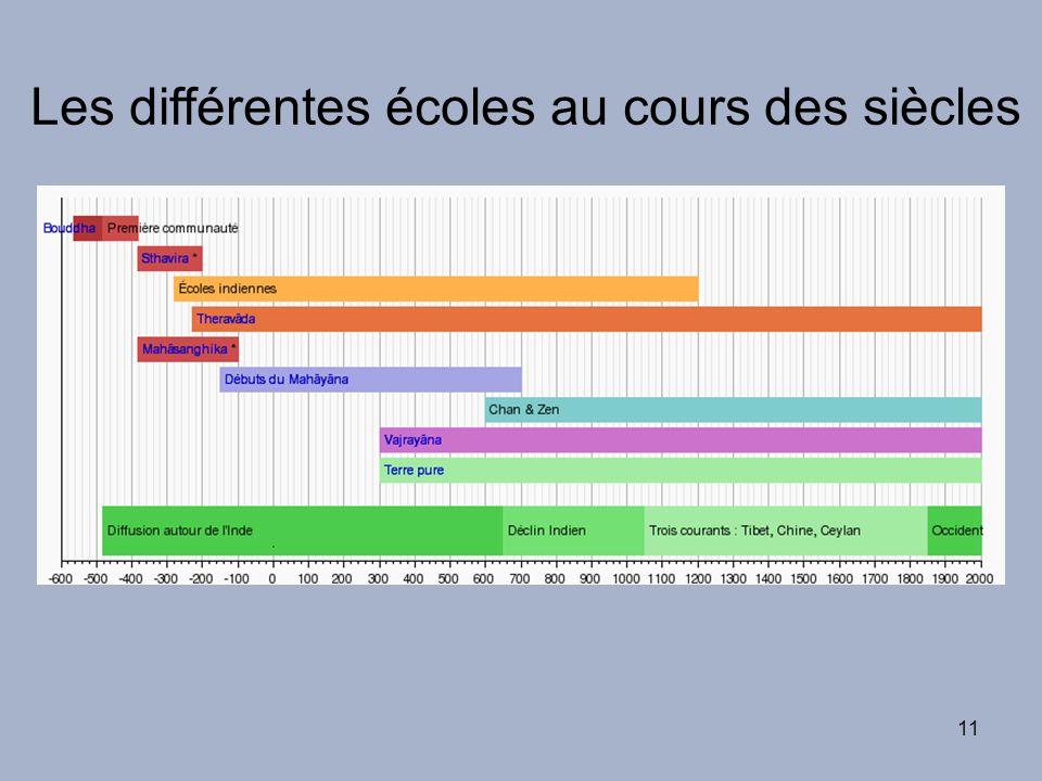 11 Les différentes écoles au cours des siècles