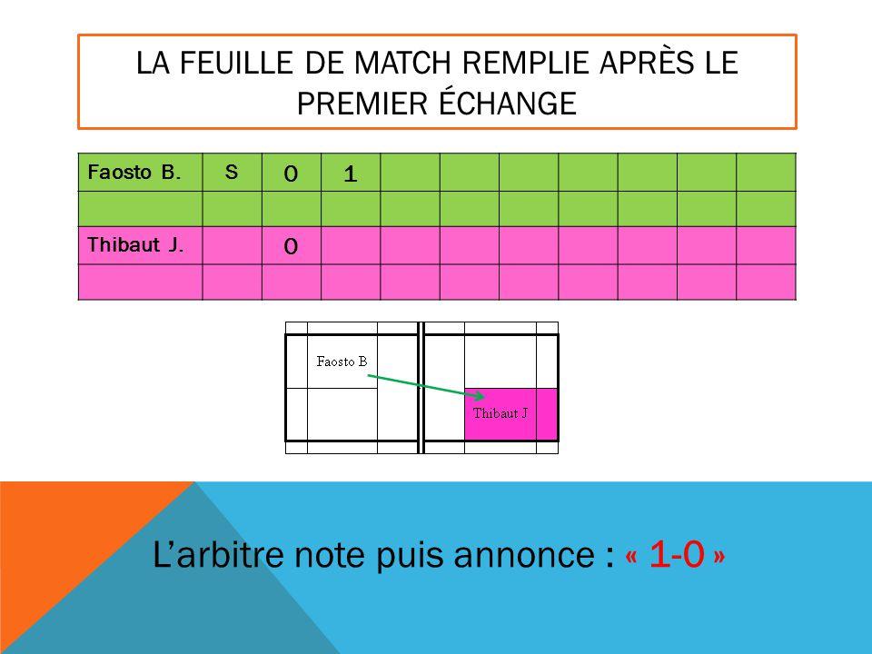 LA FEUILLE DE MATCH REMPLIE APRÈS LE PREMIER ÉCHANGE Faosto B.S 01 Thibaut J. 0 L'arbitre note puis annonce : « 1-0 »