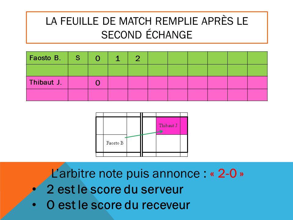 LA FEUILLE DE MATCH REMPLIE APRÈS LE SECOND ÉCHANGE Faosto B.S 012 Thibaut J. 0 L'arbitre note puis annonce : « 2-0 » 2 est le score du serveur O est